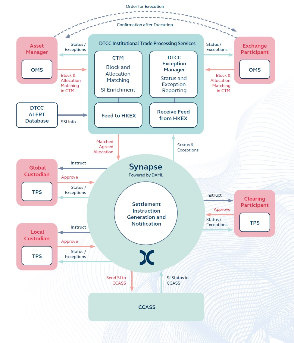 Synapse flow (ENG)