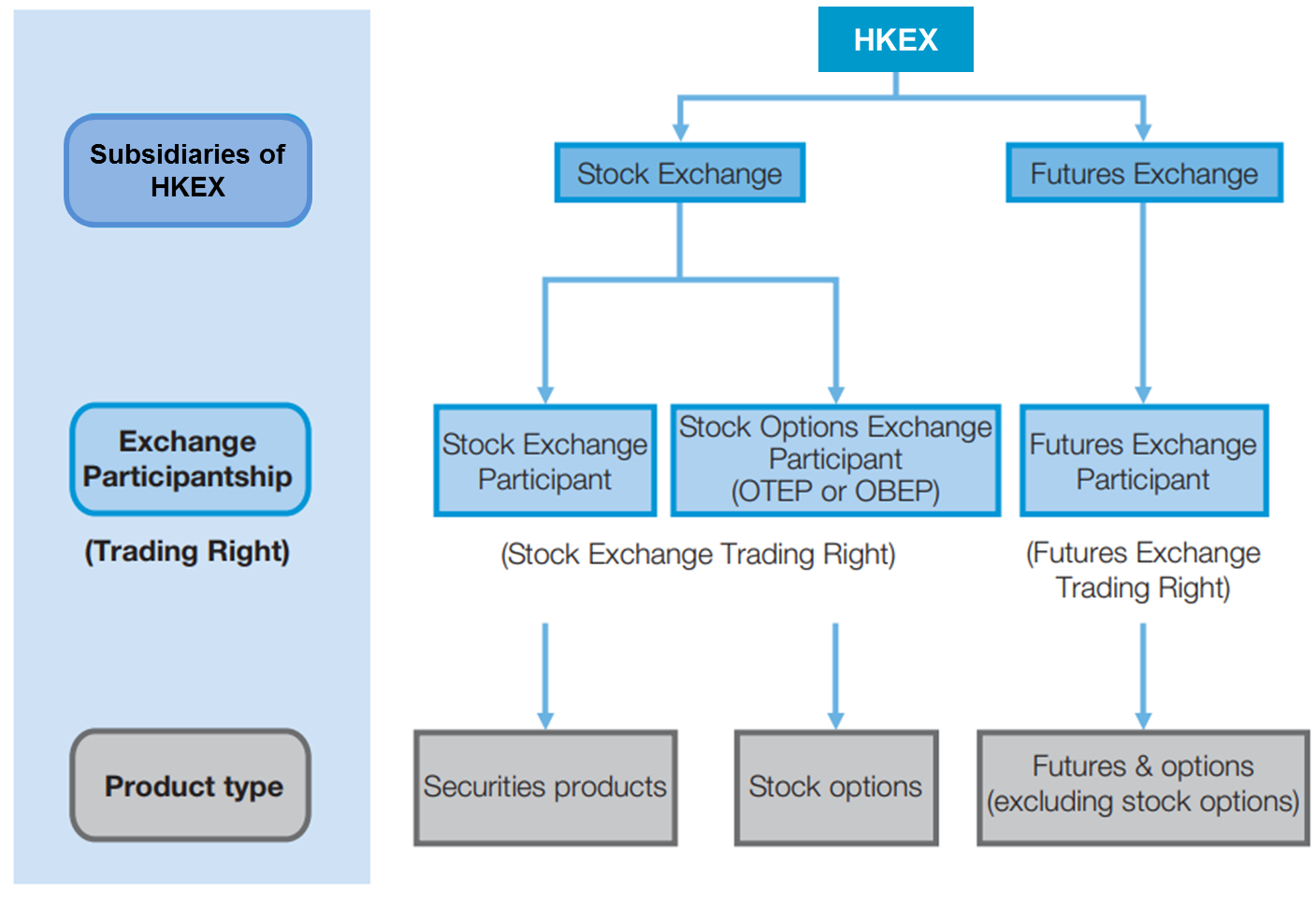 Guide to Becoming an Exchange Participant
