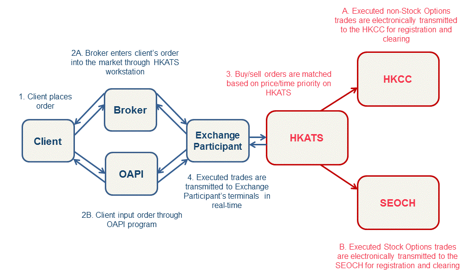 Options trading mechanism