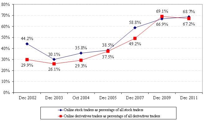 Stock options hk
