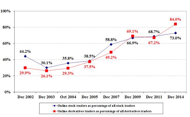 Retail stock brokers hong kong